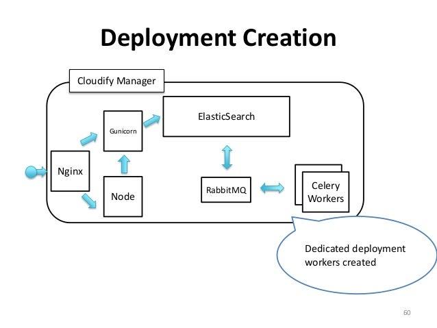 Deployment Creation  60  Gunicorn  Node  ElasticSearch  Cloudify Manager  Nginx  Celery  Worker  Celery  Workers  Dedicate...