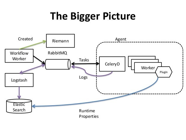 The Bigger Picture  Agent  CeleryD  Worker  Worker  Worker  Plugin  RabbitMQ  Tasks  Logs  Workflow  Worker  Logstash  Ela...