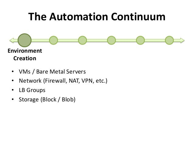 The Automation Continuum  Environment  Creation  • VMs / Bare Metal Servers  • Network (Firewall, NAT, VPN, etc.)  • LB Gr...