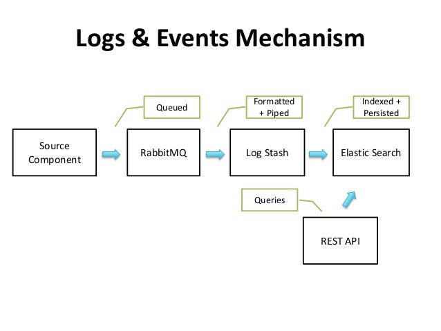 Logs & Events Mechanism  Source  Component  RabbitMQ Log Stash Elastic Search  REST API  Queued  Formatted  + Piped  Index...