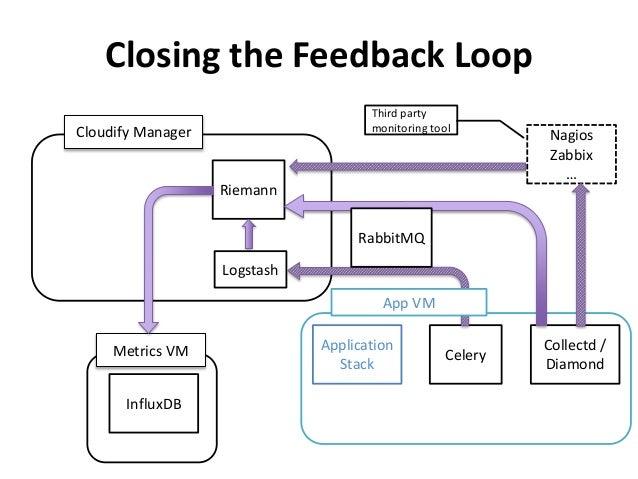 Closing the Feedback Loop  Celery  Collectd /  Diamond  RabbitMQ  Application  Stack  Nagios  Zabbix  …  Riemann  Cloudify...