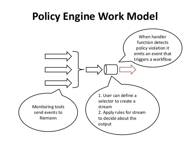 Policy Engine Work Model  When handler  function detects  policy violation it  emits an event that  triggers a workflow  1...