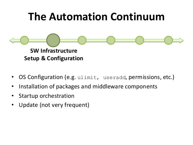 The Automation Continuum  SW Infrastructure  Setup & Configuration  • OS Configuration (e.g. ulimit, useradd, permissions,...