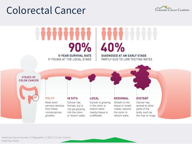 Roi of colorectal cancer screening colorado cancer coalition colo american cancer society toneelgroepblik Images