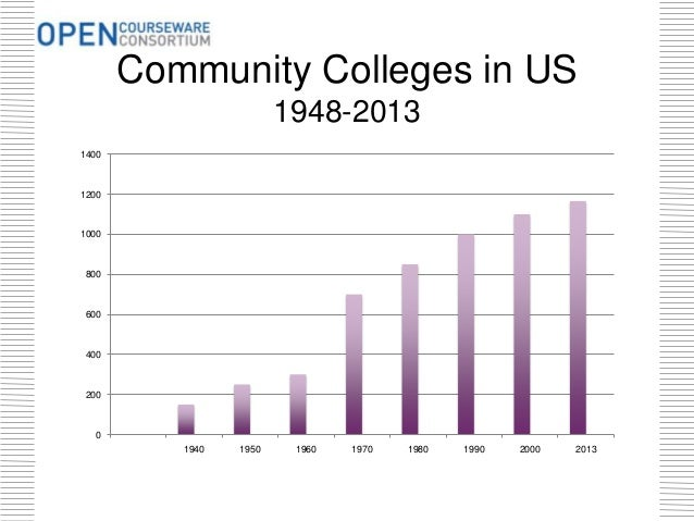 Community Colleges in US 1948-2013 0 200 400 600 800 1000 1200 1400 1940 1950 1960 1970 1980 1990 2000 2013