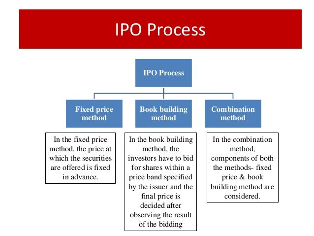 Cafe coffee day ipo application status