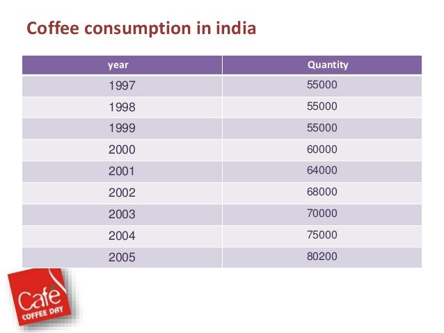 vission and mission of cafe coffee day Our values with our partners, our coffee and our customers at our core, we  live these values: creating a culture of warmth and belonging, where everyone is .