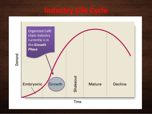 product life cycle of cafe coffee day Build brilliant roadmaps in minutes trusted by over 200,000 users worldwide start a free 30-day trial it is one of the indias largest coffe chain, a brand of amalgamated bean coffee trading company it has expansion plans going on and its close to more or less 70 stores so any stores which is.