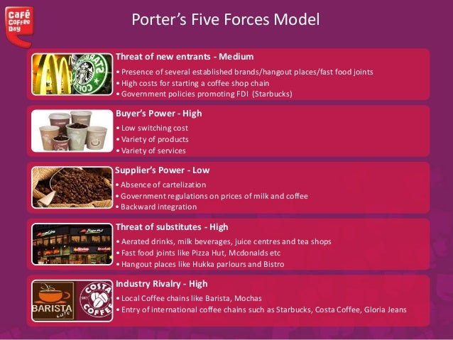 Porters five forces model tea industry