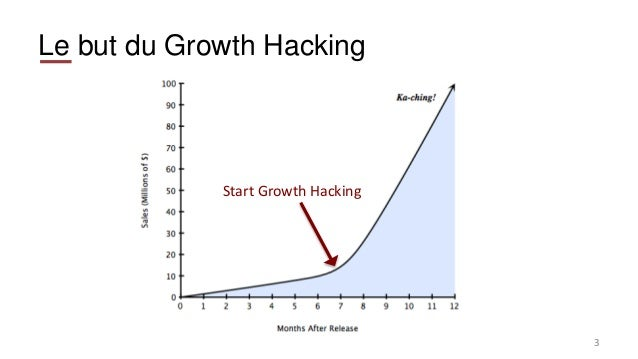 Le but du Growth Hacking 3 Start Growth Hacking