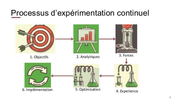 Processus d'expérimentation continuel 4 1. Objectifs 2. Analytiques 3. Forces 4. Experience5. Optimisation6. Implémentation