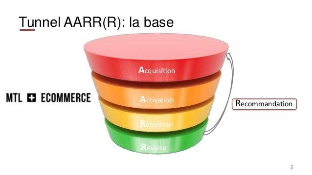 Tunnel AARR(R): la base 6 Acquisition Activation Rétention Revenu Recommandation
