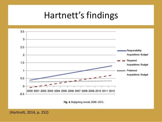 Hartnett's findings (Hartnett, 2014, p. 252)