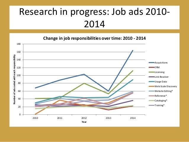 Research in progress: Job ads 2010- 2014 0 20 40 60 80 100 120 140 160 180 2010 2011 2012 2013 2014 Numberofadscodedwithea...