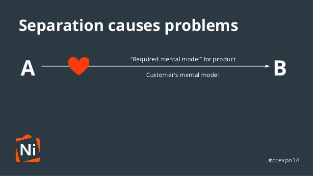 """Separation causes problems  A """"Required mental model"""" for product  B Customer's mental model  #ccexpo14"""