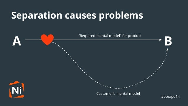"""Separation causes problems  A B """"Required mental model"""" for product  Customer's mental model  #ccexpo14"""