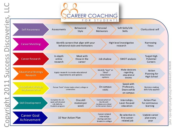 Image result for PHOTOS OF COLLEGE EDUCATION COACHES FOR HIGH SCHOOL STUDENTS