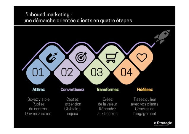 L'inbound marketing : une démarche orientée clients en quatre étapes 01 02 03 04 Attirez Soyez visible Publiez du contenu ...
