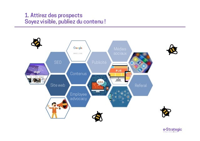 1. Attirez des prospects Soyez visible, publiez du contenu ! Site web Contenus SEO Publicité Médias sociaux Referal Employ...