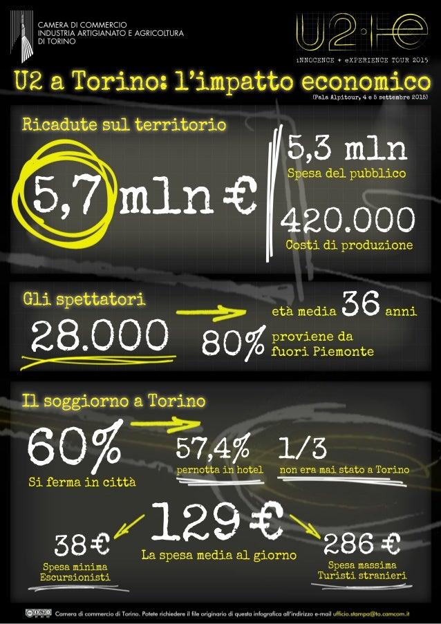 U2aTorino:l'impattoeconomico Ricadutesulterritorio 5,7mln 5,3mln Spesadelpubblico 420.000Costidiproduzione 28.000 etàmedia...