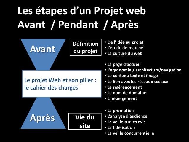Cci bordeaux atelier cahier des charges projet web 13 for Projet architectural definition