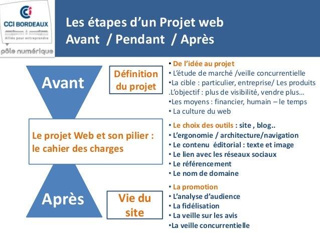 Le cahier des charges pilierde votre strat gie sur internet for Projet architectural definition