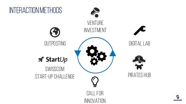 Start-up as innovation partner Slide 2