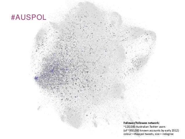 #AUSPOLFollower/followee network:~120,000 Australian Twitter users(of ~950,000 known accounts by early 2012)colour = #ausp...