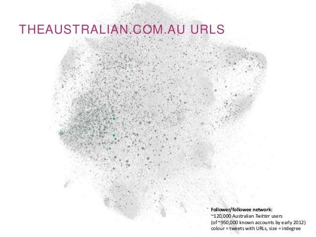 THEAUSTRALIAN.COM.AU URLSFollower/followee network:~120,000 Australian Twitter users(of ~950,000 known accounts by early 2...