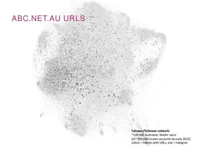 ABC.NET.AU URLSFollower/followee network:~120,000 Australian Twitter users(of ~950,000 known accounts by early 2012)colour...