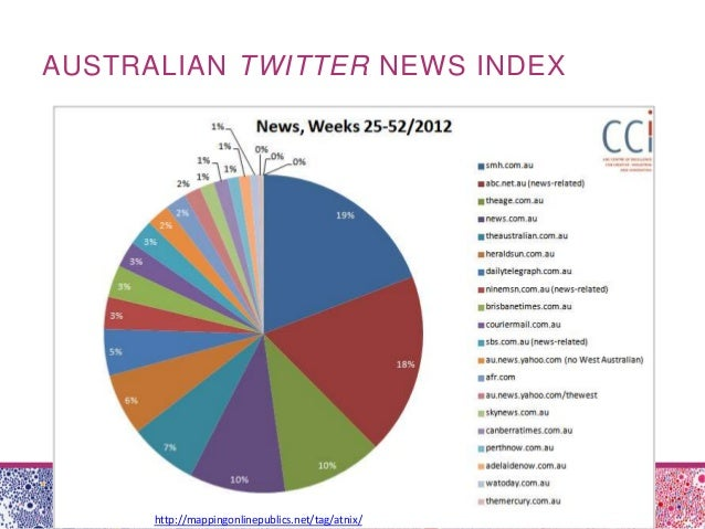 AUSTRALIAN TWITTER NEWS INDEXhttp://mappingonlinepublics.net/tag/atnix/