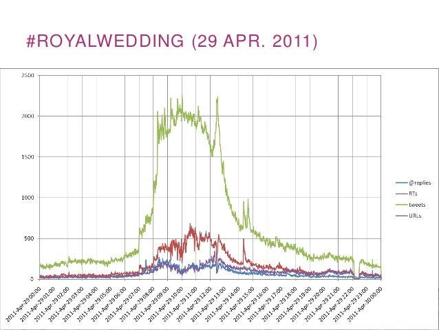 #ROYALWEDDING (29 APR. 2011)