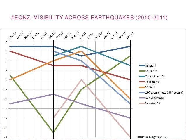 #EQNZ: VISIBILITY ACROSS EARTHQUAKES (2010-2011)(Bruns & Burgess, 2012)