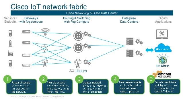Cisco Kinetic  Раскрывая ценность данных