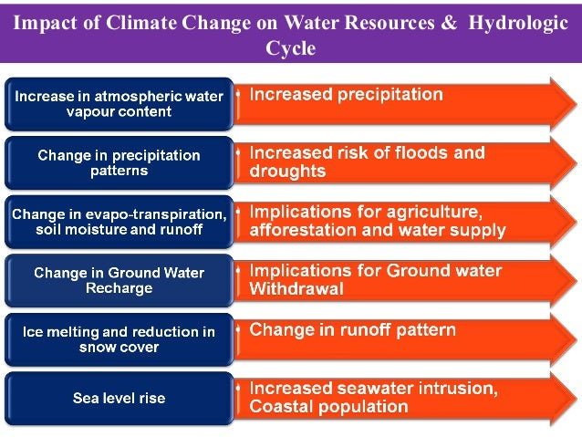 impact of climate change on water The effects of global warming are the environmental and social showed an overall net negative impact of climate change on water resources and freshwater.