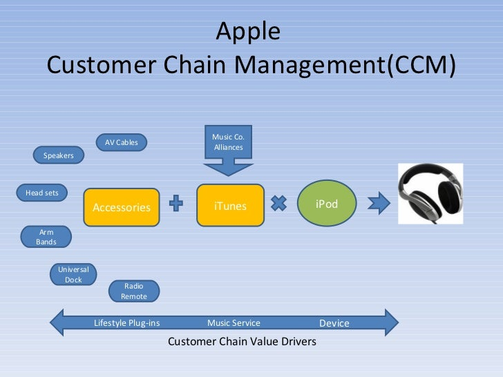 Apple  Customer Chain Management(CCM) iPod iTunes Music Co. Alliances Accessories Speakers Head sets Arm Bands Universal D...