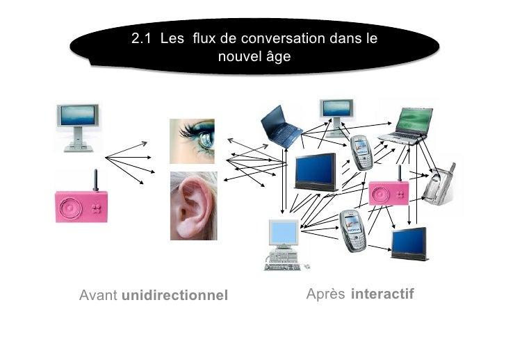 2.1 Les flux de conversation dans le                    nouvel âge     Avant unidirectionnel           Après interactif