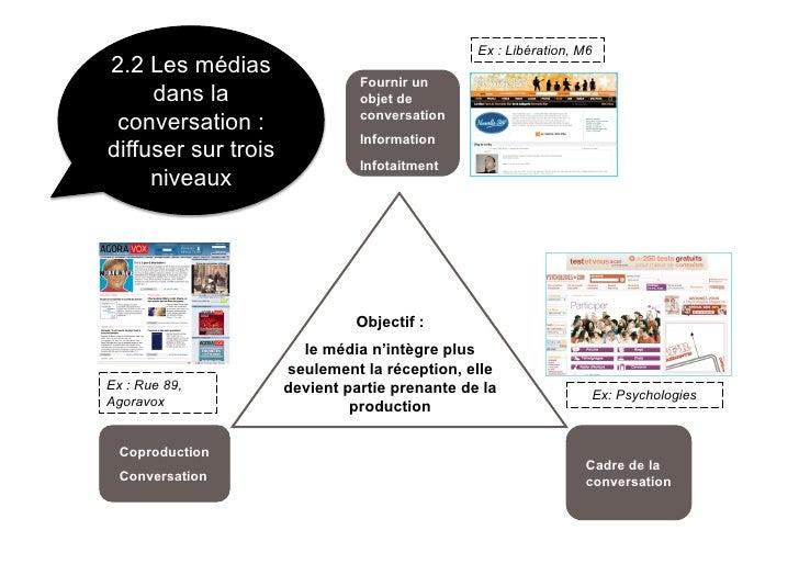 Ex : Libération, M6 2.2 Les médias                                Fournir un      dans la                   objet de      ...