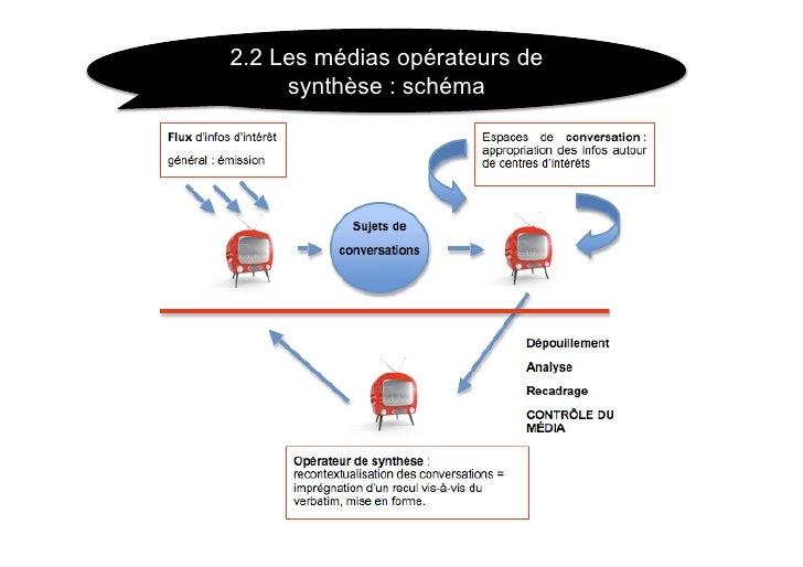 2.2 Les médias opérateurs de      synthèse : schéma