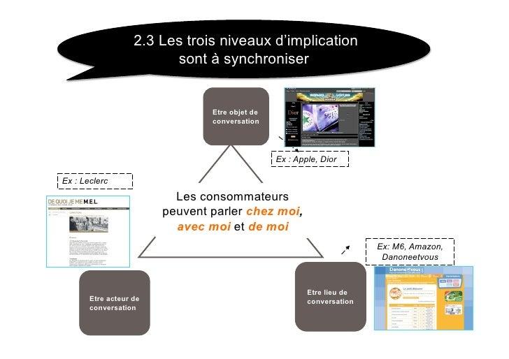 2.3 Les trois niveaux d'implication                          sont à synchroniser                                   Etre ob...