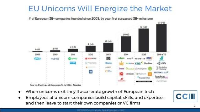EU Unicorns Will Energize the Market CONFIDENTIAL © Cachette Capital Management 2017 ● When unicorns exit they'll accelera...