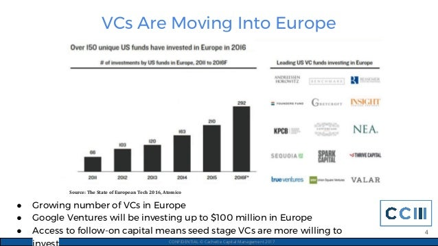 VCs Are Moving Into Europe CONFIDENTIAL © Cachette Capital Management 2017 ● Growing number of VCs in Europe ● Google Vent...