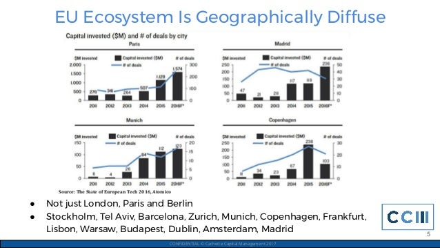 EU Ecosystem Is Geographically Diffuse CONFIDENTIAL © Cachette Capital Management 2017 ● Not just London, Paris and Berlin...
