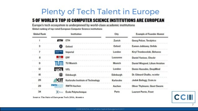 Plenty of Tech Talent in Europe CONFIDENTIAL © Cachette Capital Management 2017 7 Source: The State of European Tech 2016,...