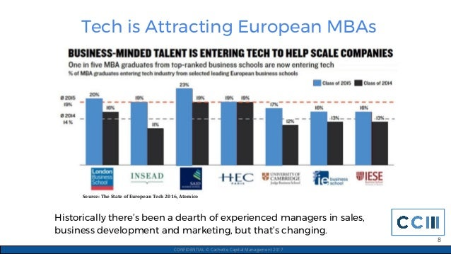 Tech is Attracting European MBAs CONFIDENTIAL © Cachette Capital Management 2017 Historically there's been a dearth of exp...