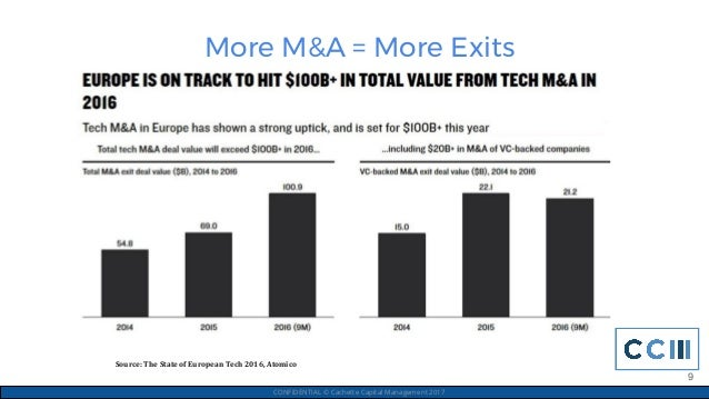 More M&A = More Exits CONFIDENTIAL © Cachette Capital Management 2017 9 Source: The State of European Tech 2016, Atomico