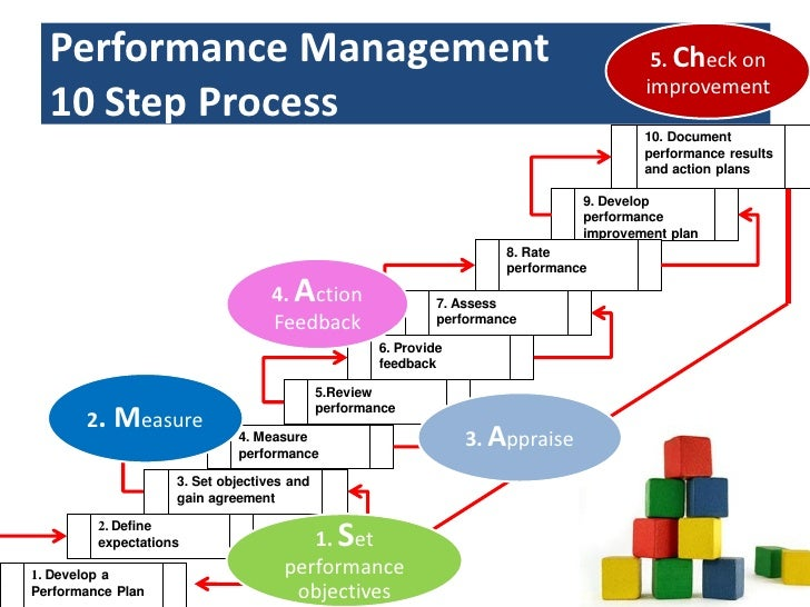 an analysis of the jcss system and performance management