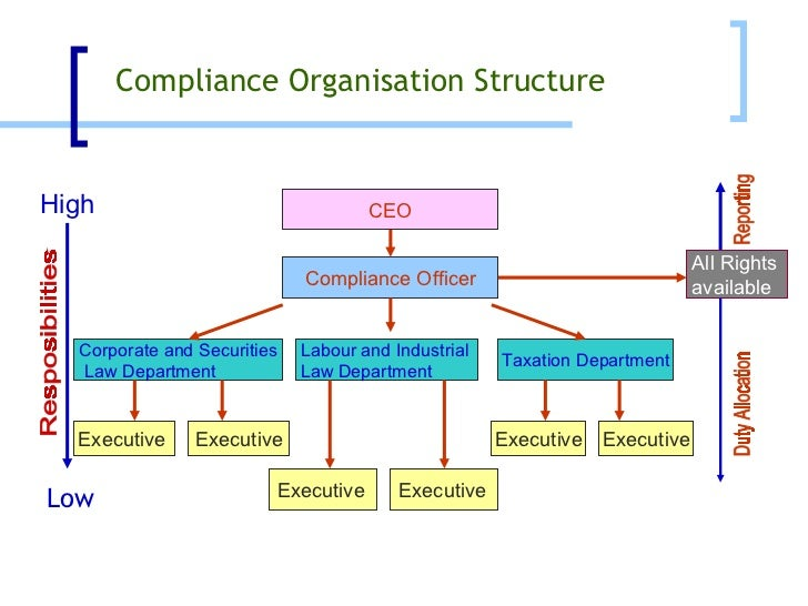 Corporate compliance management ccm a systematic approach - Corporate compliance officer ...