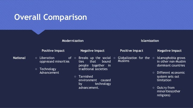 positive effects of modernization The negative impact of westernization in nigeria - culture the negative impact of westernization in the positive and negative effects of.