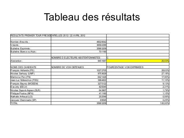 Tableau des résultatsRESULTATS PREMIER TOUR PRESIDENTIELLES 2012 / 22 AVRIL 2012Nombre dinscrits :                        ...